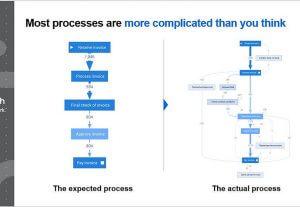 process-workflow-process-mining-uipath-300x207 Blog Posts